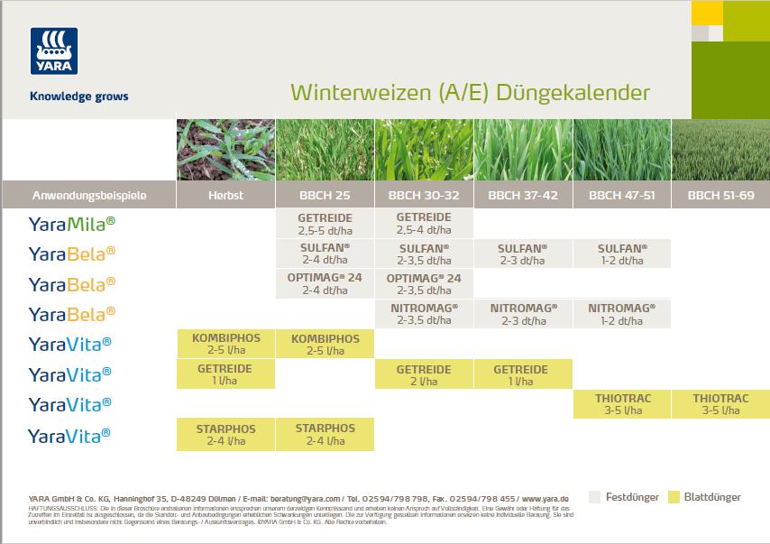 Etwas Neues genug Düngekalender für Winterweizen | Yara Deutschland @PC_07